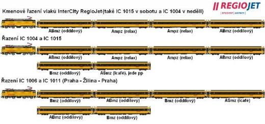 regiojet_riadenie vlakov intercity
